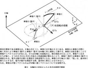 図3 原子模型の2次元描像