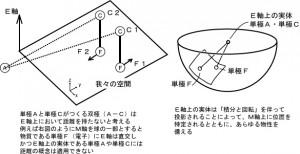 図5実体と量子もつれ