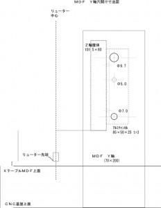X軸MDF設計