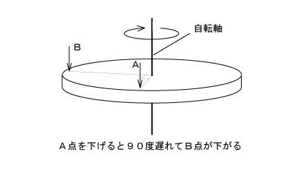 ジャイロ効果の説明