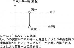 20140421E軸上の実体