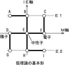20140419弧理論基本形