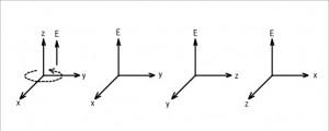 回転軸はE軸に重なる