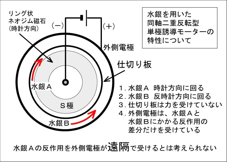 同軸二重反転単極誘導モータ