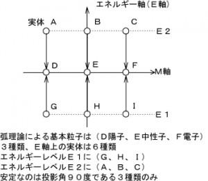 20151005E軸上の9つの実体