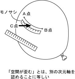 風船の表面における2点間の距離