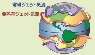 ジェット気流は地球の自転方向に吹く
